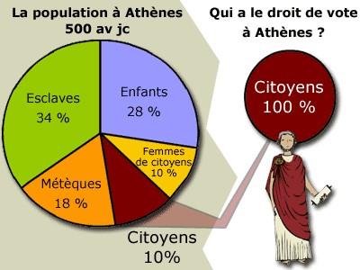 La population à Athènes