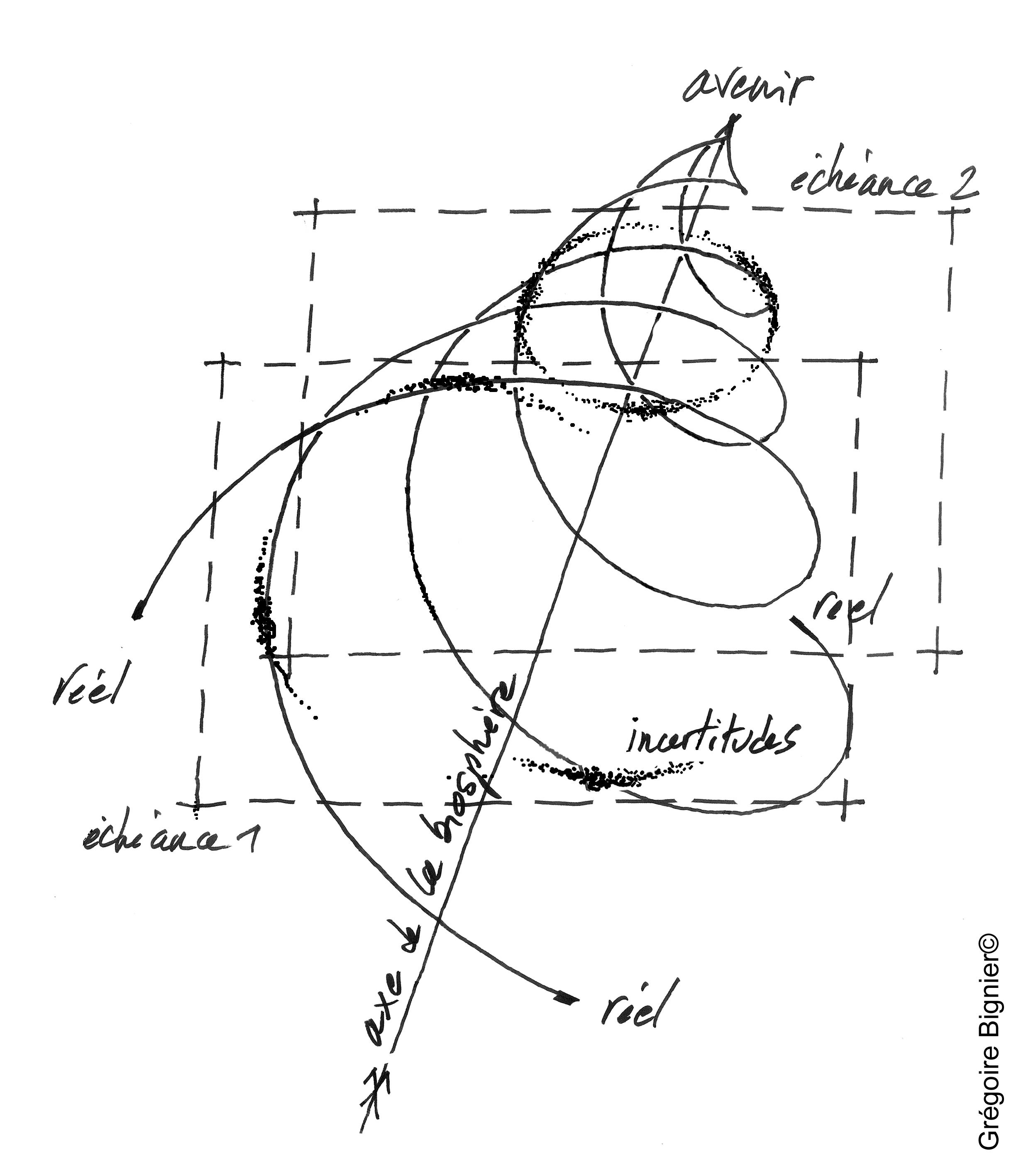 Spirale  de développement