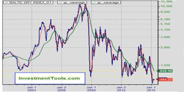 La crise économique mondiale?